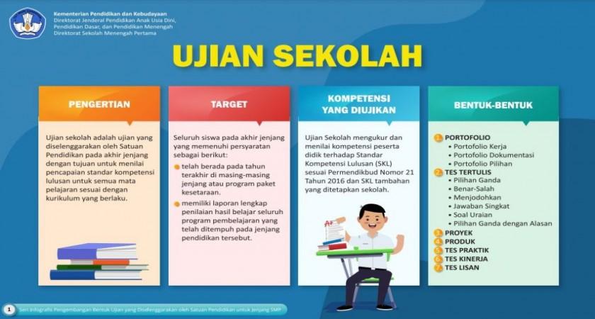 Ujian Sekolah Tahun Pelajaran 2020/2021